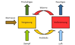 tl_files/REPOTEC/technologien/vergaser-schema1.jpg